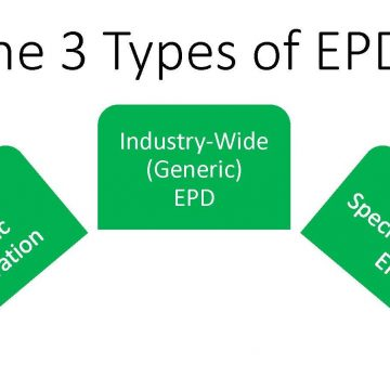The Three Types of EPDs